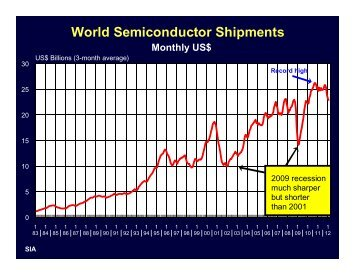 World Semiconductor Shipments - TTI Inc.