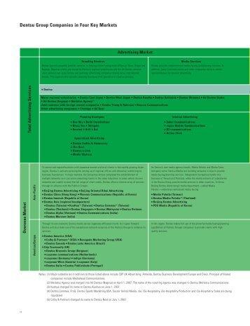 Dentsu Annual Report 2007