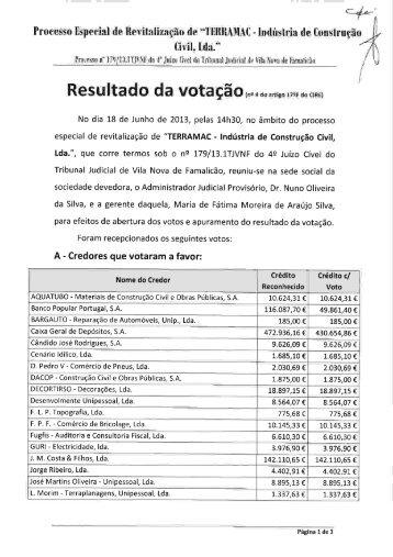 Resultado da votação - Nuno Oliveira da Silva