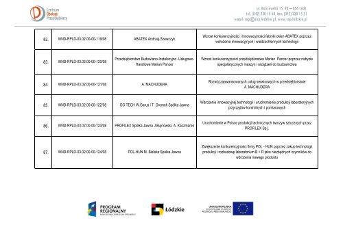 Informacja o wyniku oceny wniosków o dofinansowanie projektu