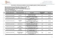 Lista wniosków o dofinansowanie projektów po ocenie pod ...