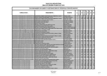 facoltà di architettura risultati opinioni studenti 2011-2012