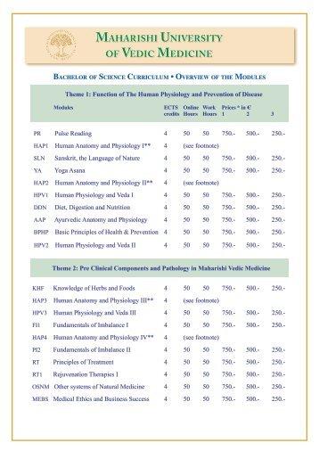 MAHARISHI UNIVERSITY OF VEDIC MEDICINE