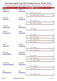 Thermenregion Top 100: Produzenten u. Weine 2011 - Groops