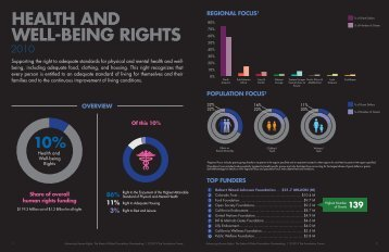 HealtH and Well-Being rigHtS - Foundation Center