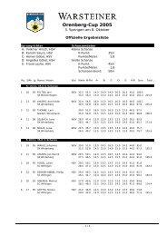 Ergebnisliste 3. Springen am 8.Oktober