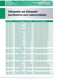 Stützpunkte und Stützpunkt- koordinatoren nach ... - Talente-DFB