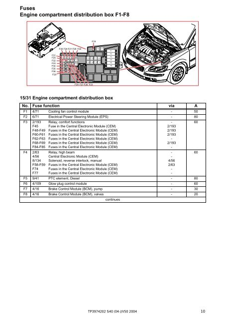 2004 Volvo S40 Engine Diagram - Wiring Diagram Tri on mercedes c300 fuse box, chevrolet cruze fuse box, lexus is 250 fuse box, audi r8 fuse box, ford f100 fuse box, toyota vitz fuse box, volvo v60 fuse box, porsche 944 fuse box, vw touareg fuse box, vw eos fuse box, volvo p1800 fuse box, volvo fuse diagram, volkswagen eos fuse box, honda s2000 fuse box, cadillac srx fuse box, bmw 5 series fuse box, mazda rx8 fuse box, 2007 volvo fuse box, mitsubishi eclipse fuse box, nissan 370z fuse box,