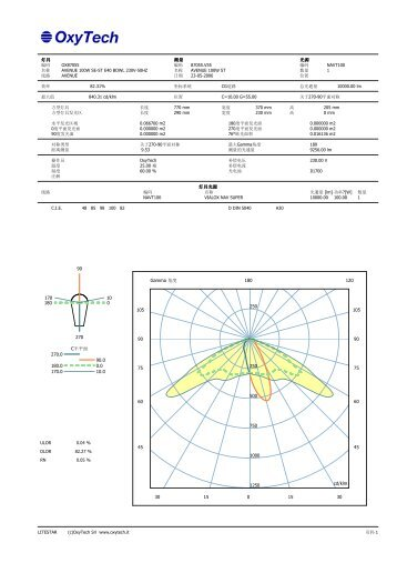 灯具测量光源灯具光源250 250 500 750 1000 1250 0ٛ ... - Oxytech