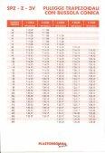 pulegge trapezoidali con bussola (ionica di serraggio - Plastorgomma - Page 3