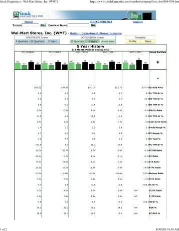 Stock Diagnostics - Wal-Mart Stores, Inc. (WMT) - Equities Research