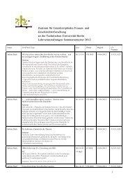 ZIFG Angebote für Vertiefungsmodule Zertifikat SoSe 2012 - TU Berlin