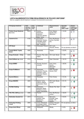Informacja prasowa TOP 50 - pdf