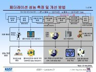 R T I - Systems Modeling Simulation Lab. KAIST