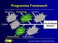 Key Technology & Environment Aspects - 3DayCar