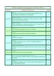 Art. 126bis Cds. decurtazione punti Patente - Co.ES Italia