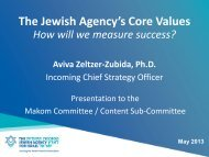 The Jewish Agency's Core Values - Makom