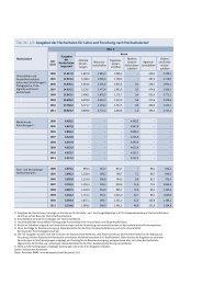 Tab. 26 Ausgaben der Hochschulen für Forschung und Entwicklung