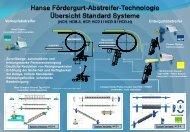 Hanse Belt Cleaner Systems - Hanse Chemie GmbH