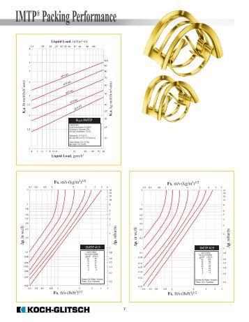 Mpr nozzle performance charts rain bird for Koch glitsch