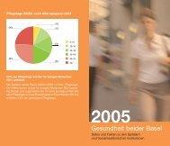 Ausgabe 2005: Zahlen und Fakten, 36 Seiten - Kanton Basel ...