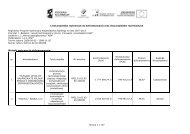 Lista projektów wybranych do dofinansowania i lista rezerwowa po ...