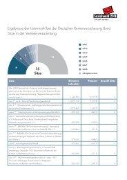 Überblick über die Ergebnisse zur Sozialwahl 2011 ( PDF , 421 kB )