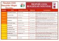 Résultats Beaujolais - Union des oenologues de France