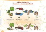 Folie 38: Chain of Custody Kontrolle – immer und überall - Format-X