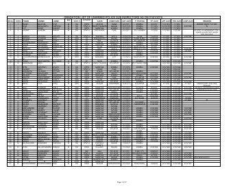 gradation list of unarmed police sub inspectors as on 01/01/2010.