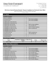 2014-Iowa-General-Election-Results-Women-Candidates-Final