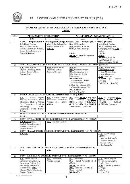 List Of Affiliated Colleges Pt Ravishankar Shukla University Raipur