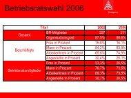 Betriebsrat - IG Metall Gaggenau