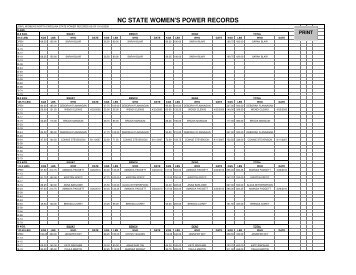 nc state men's single-lift records - Carolina Powerlifting