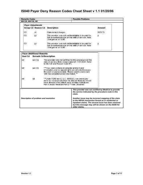 Medi Cal Denial Cheat Sheet LA County Department Of Mental