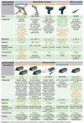 IMPAC infra hőmérsékletmérők és távadók összefoglaló katalógusa - Page 2