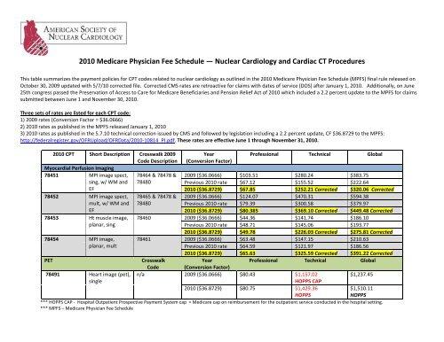 2010 Medicare Physician Fee Schedule Reimbursement Rates