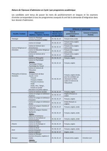 Nature de l'épreuve d'admission en Cycle I par programme ...