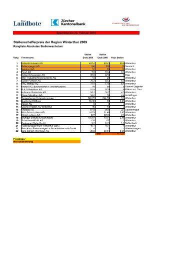 Komplette Rangliste 2009