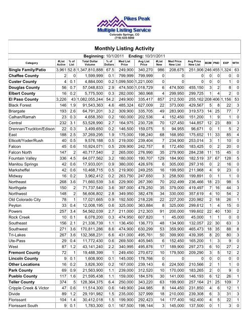 Pikes Peak Rsc >> Monthly Listing Activity Pikes Peak Rsc