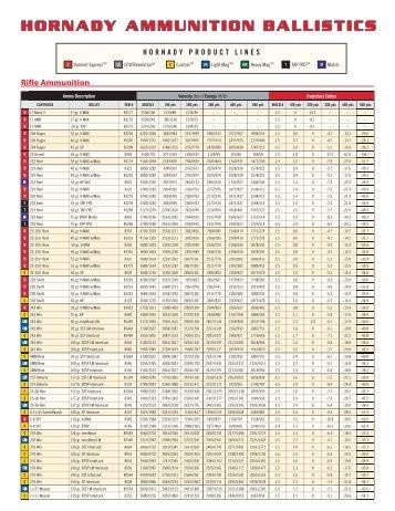 Metric Ballistic Chart  Hornady