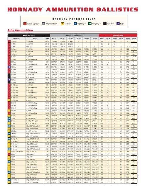 Hornady Ammunition Ballistics Chart - The Shooting Academy