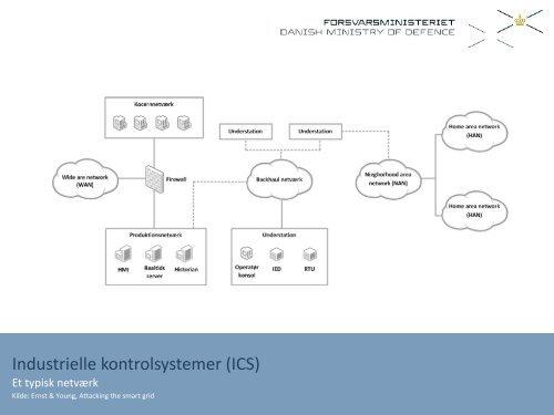 Cybertrusler mod Smart Grids GovCERT - Energinet.dk