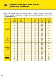 6. Doporučená příprava svar. hran a svař. parametry pro svařování ...