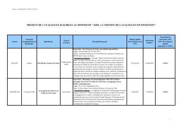 Annexe - Tableau Edition de catalogues