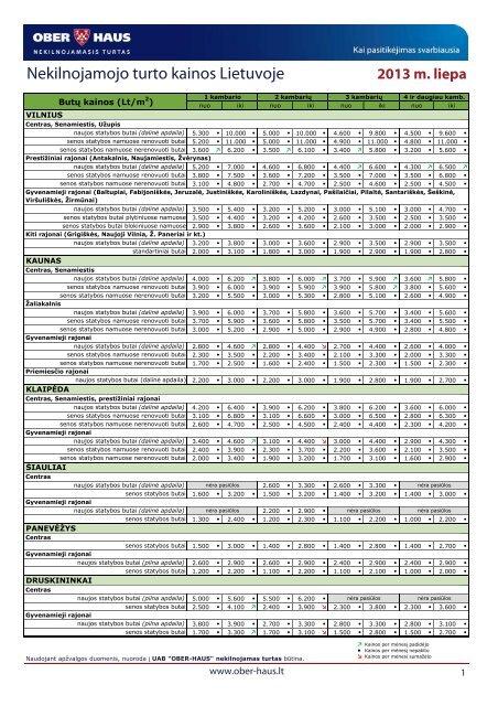 Nekilnojamojo turto kainos 2013 m. liepos mėn. - Ober-Haus