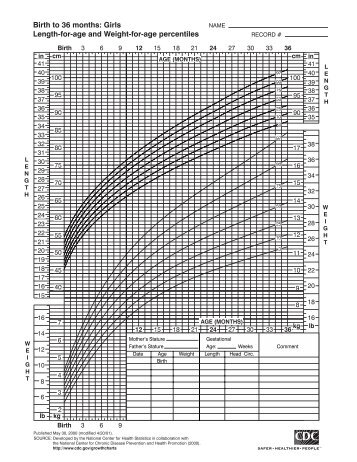 Cdc Growth Chart Girls Ibovnathandedecker