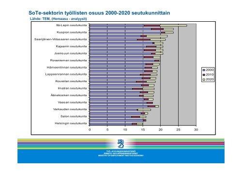 Työmarkkinoiden kehitys ja alueet