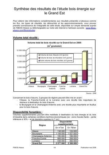 Synthèse des résultats de l'étude bois énergie sur le ... - FIBOIS Alsace