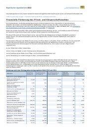 Finanzielle Förderung des Privat- und Körperschaftswaldes